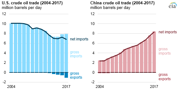 U.S. and China crude oil trade, as explained in the article text